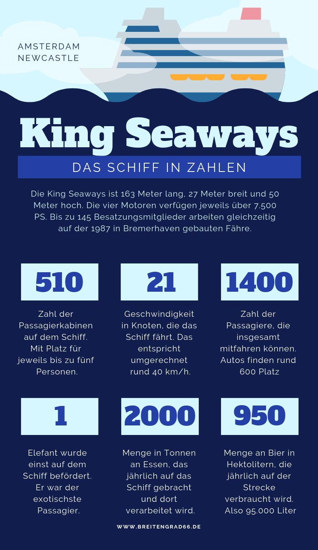 Die King Seaways von DFDS ist eine Fähre, die zwischen Amsterdam und Newcastle fährt. Hier ist eine Infografik mit Zahlen zum Schiff.